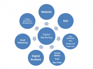 Digital Marketing Consulting in Chicago